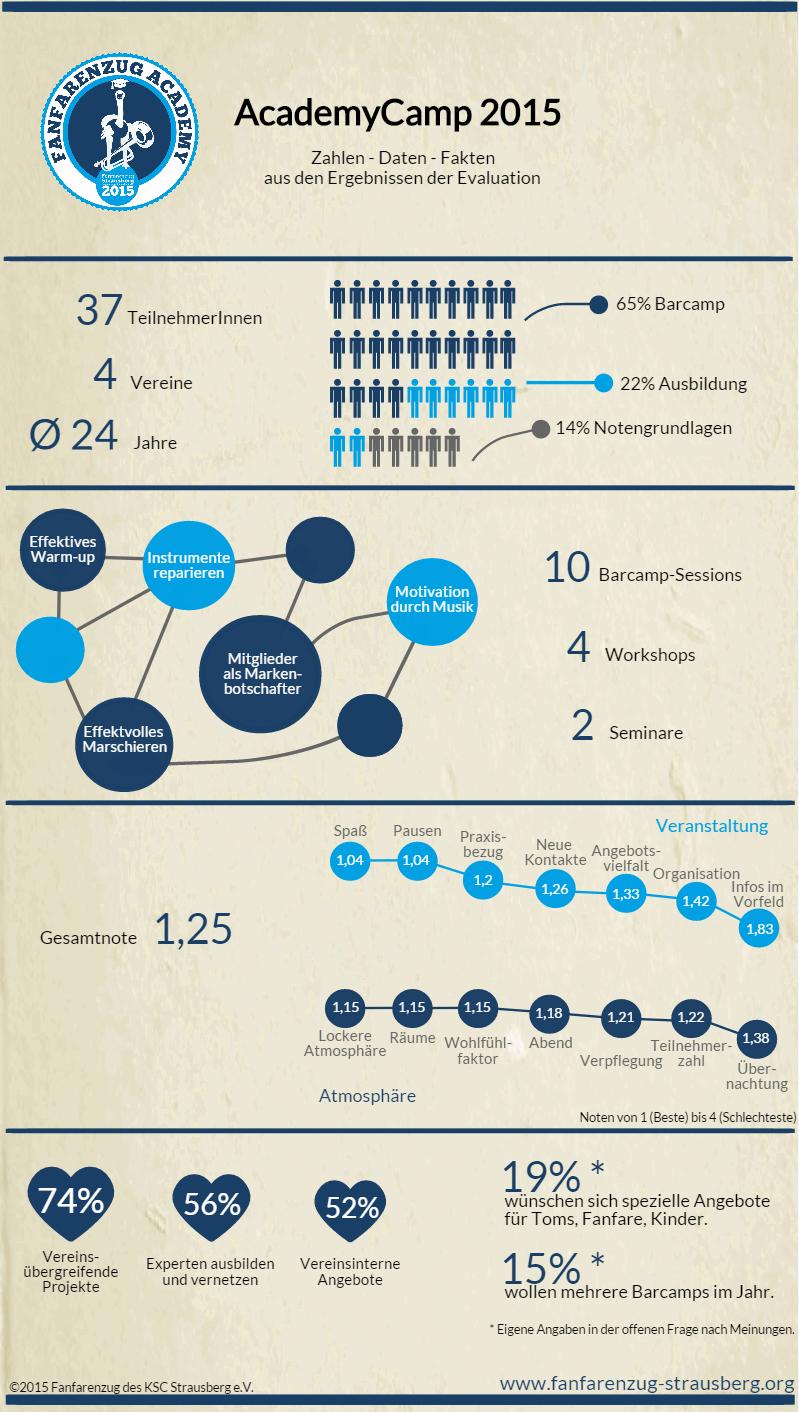 Infografik zum Feedback